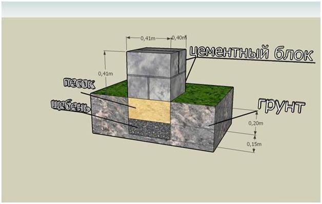 Схема столбчатого фундамента из блоков