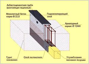 Конструкция монолитной фундаментной ленты