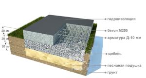 структура плавающего фундамента с двумя арматурными поясами