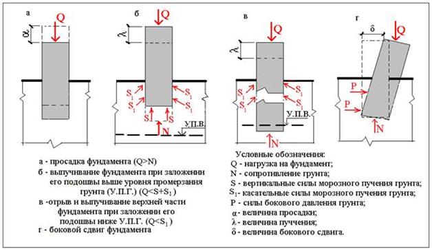 Беларуси фундаменты на просасадочных грунтах первого типа расчета