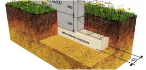 Глубина ленточного фундамента для каркасного дома