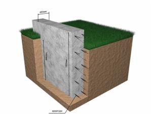 Глубина заглубленного ленточного фундамента