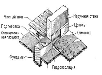 Схему ленточного фундамента