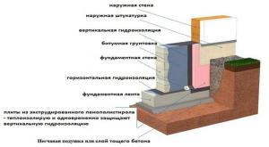 Схема с гидроизоляцией