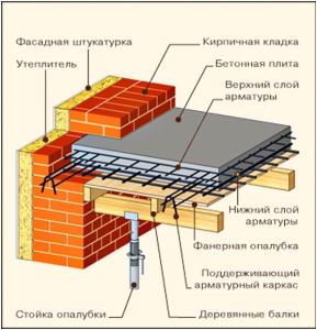 Железобетонная монолитная плита