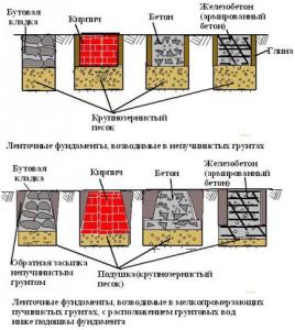 Ленточные фундаменты, возводимые в непучинистых грунтах