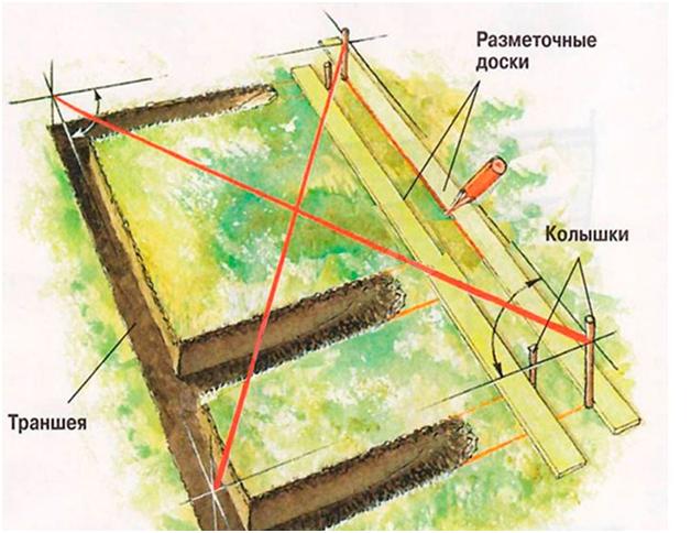 Фундамент своими руками для дома пошаговая инструкция
