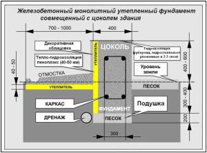 Железобетонный монолитный утеплённый фундамент