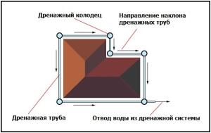Дренаж комбинированного фундамента (схема)