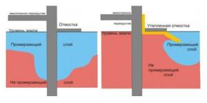 Снижение глубины заложения ленточного фундамента утеплением отмостки для предотвращения вспучивания