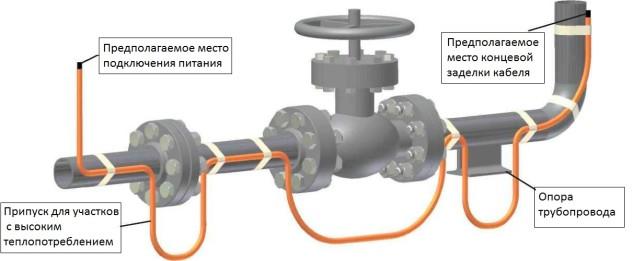 Утепление водопровода в доме на свайном фундаменте