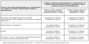 Глубина заложения ленточного фундамента в зависимости от типа грунта