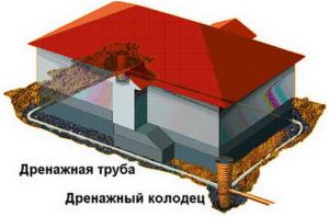 Схема дренажной канализации ленточного фундамента
