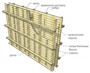 Щитовая опалубка для заглубленного ленточного фундамента