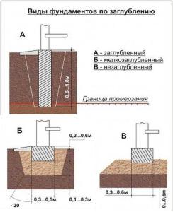 Виды ленточного фундамента по глубине заложения