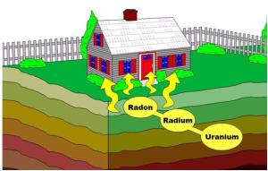 Необходимость защиты жилища от радона