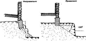 Глубина заложения ленточного фундамента на склонах