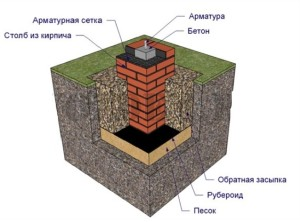Кладка столбчатого фундамента из кирпича