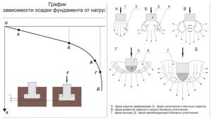 Глубина заложения ленточного фундамента в зависимости от несущей способности