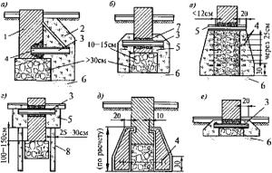 Методы полной разгрузки ленточного фундамента для ремонта
