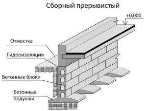 Конструкция сборного ленточного фундамента