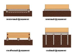 Разновидности фундаментов