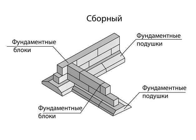 Железобетонный ленточный фундамент своими руками