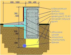 Схема элементов ленточного фундамента для пошагового изготовления