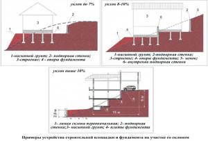 Примеры устройства строительной площадки и фундамента на склоне