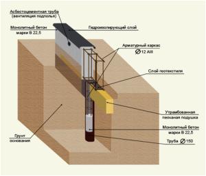 Конструкция ленточного фундамента на сваях