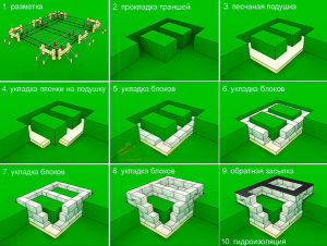 Схема строительство ленточного фундамента и блоков ФБС