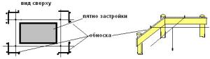 Разметка котлована для заглубленного ленточного фундамента