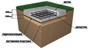 Фундамент плавающая плита