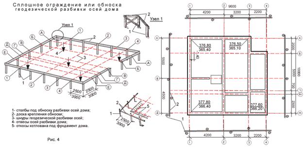 Геодезические схемы при строительстве