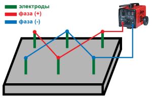 Электродный обогрев зимнего фундамента