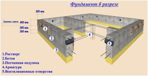 Расчет высоты фундамента