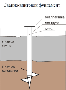Схема сваи