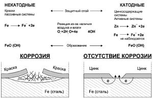 Формула процесса