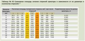 Таблица сечений арматуры в зависимости от диаметра