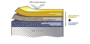 Схема покрытия стали