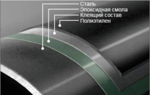 Многослойная антикоррозионная защита винтовой сваи