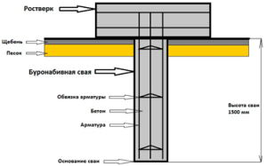 Схема армирование