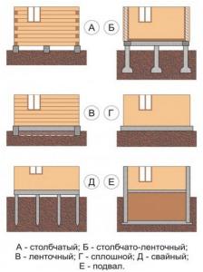 Типы фундаментов перед заливкой