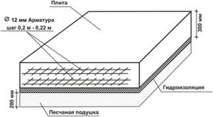 Конструкция фундаментной плиты