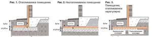 Схемы утепления свайно ленточного фундамента для домов с разными эксплуатационными режимами