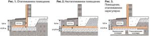 Отличия схем утепления фундаментов в зависимости от режима обогрева здания