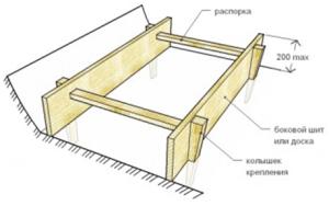 Опалубка для незаглубленного ленточного фундамента