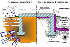Принцип утепления фундамента Пеноплэксом для ликвидации вспучивания грунтов