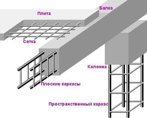 Как используется арматура в фундаментах