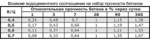 Водоцементное соотношение бетона